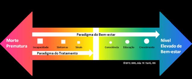 continuum-doenc3a7a_bem_estar