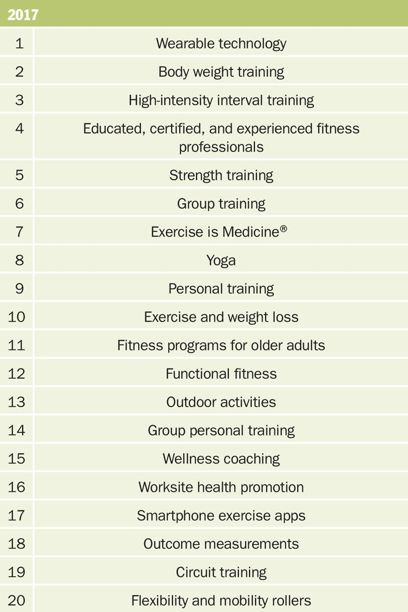 fitness-trends-2017_acsm