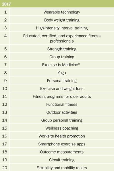 fitness-trends-2017_acsm